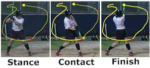 The Foundation Of Hitting Tips And Tricks